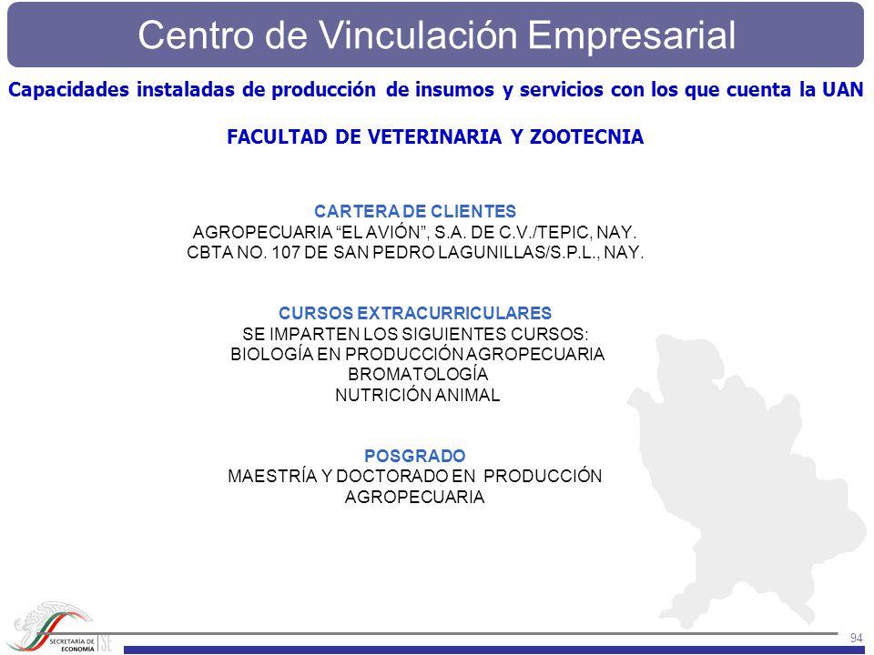 Centro de Vinculación Empresarial 94 CARTERA DE CLIENTES AGROPECUARIA EL AVIÓN, S.A. DE C.V./TEPIC, NAY. CBTA NO. 107 DE SAN PEDRO LAGUNILLAS/S.P.L.,
