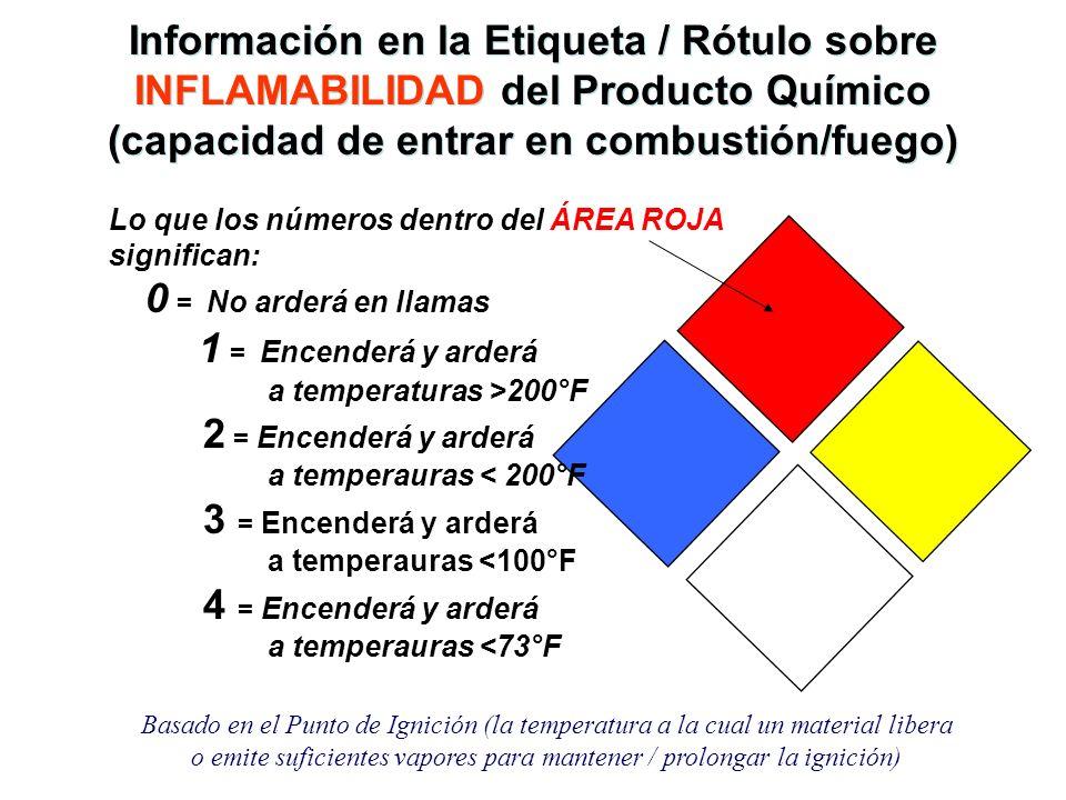 Información en la Etiqueta / Rótulo sobre Riesgos para la Salud Lo que los números dentro del ÁREA AZUL significan 0 = No riesgo 1 = Riesgo leve 2 = Peligroso 3 = Extremadamente peligroso 4 = Mortal
