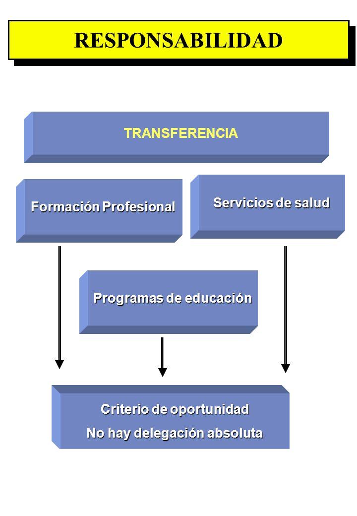 Proyecto OIT Sobre Pueblos Indígenas y Tribales Transparencia No. 12 RESPONSABILIDAD Formación Profesional TRANSFERENCIA Servicios de salud Programas