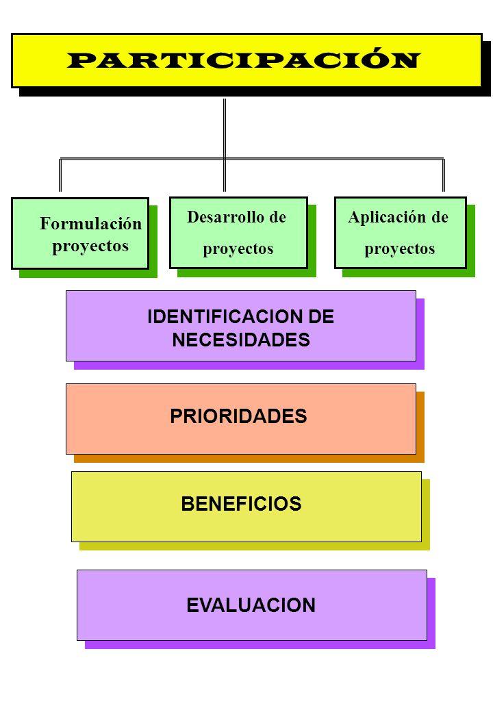 Proyecto OIT Sobre Pueblos Indígenas y Tribales Transparencia No. 16 PARTICIPACIÓN Formulación proyectos IDENTIFICACION DE NECESIDADES PRIORIDADES BEN