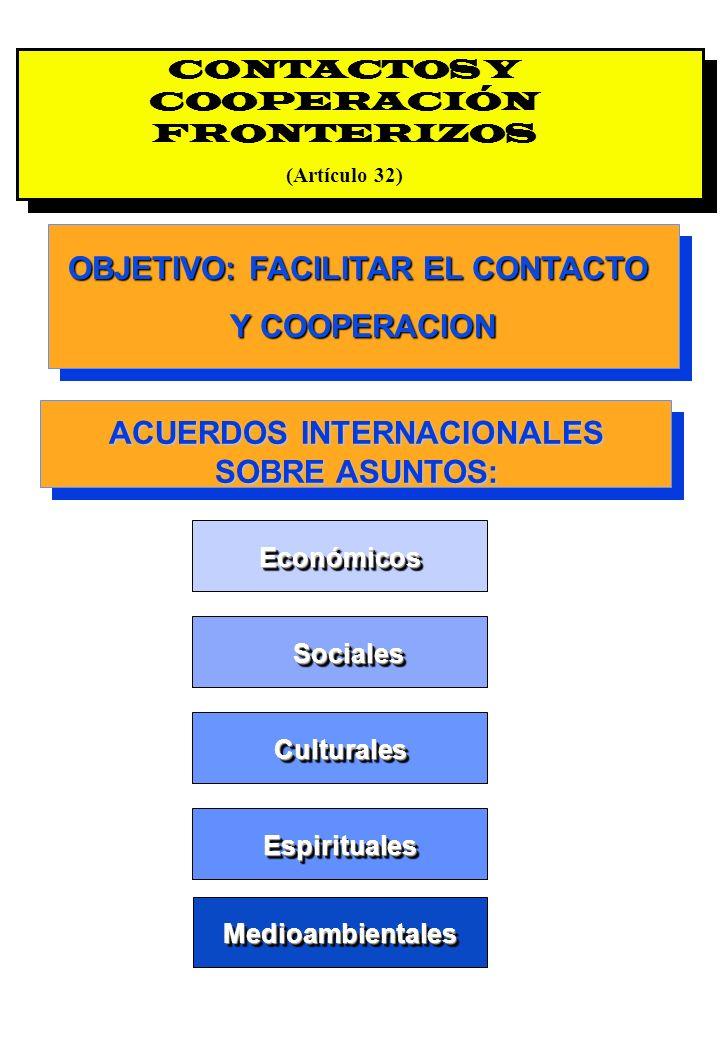 Proyecto OIT Sobre Pueblos Indígenas y Tribales Transparencia No. 29 CONTACTOS Y COOPERACIÓN FRONTERIZOS (Artículo 32) ACUERDOS INTERNACIONALES SOBRE