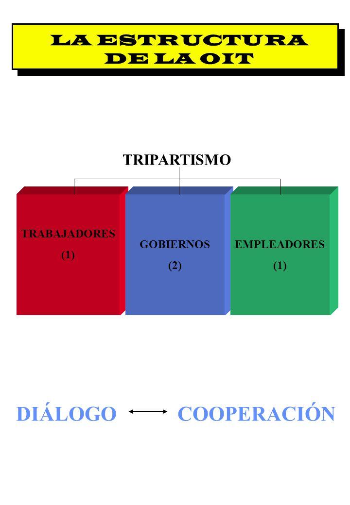 Proyecto OIT Sobre Pueblos Indígenas y Tribales Transparencia No. 3 DIÁLOGO LA ESTRUCTURA DE LA OIT TRIPARTISMO COOPERACIÓN TRABAJADORES (1) GOBIERNOS