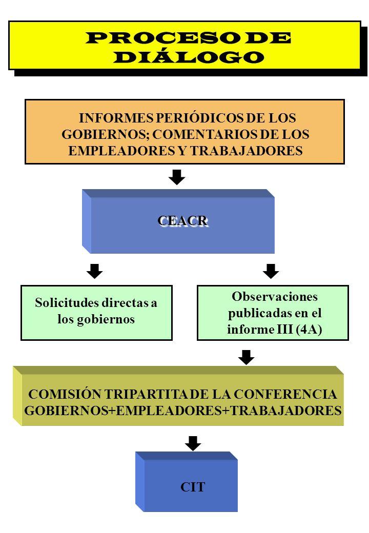 Proyecto OIT Sobre Pueblos Indígenas y Tribales Transparencia No. 33 PROCESO DE DIÁLOGO INFORMES PERIÓDICOS DE LOS GOBIERNOS; COMENTARIOS DE LOS EMPLE