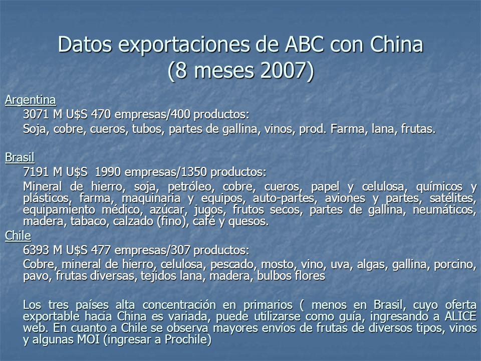 Datos exportaciones de ABC con China (8 meses 2007) Argentina 3071 M U$S 470 empresas/400 productos: Soja, cobre, cueros, tubos, partes de gallina, vinos, prod.