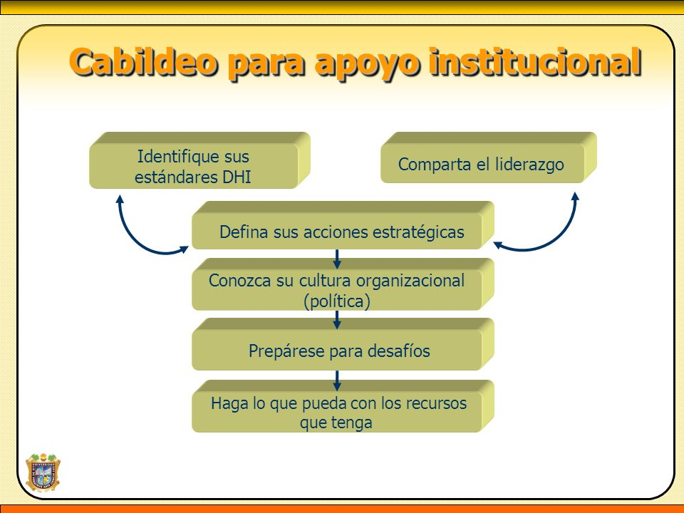 Cabildeo para apoyo institucional Cabildeo para apoyo institucional Identifique sus estándares DHI Defina sus acciones estratégicas Comparta el lidera
