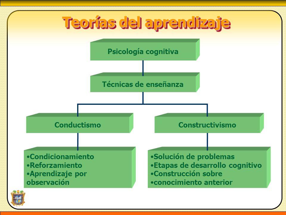 Teorías del aprendizaje Teorías del aprendizaje Condicionamiento Reforzamiento Aprendizaje por observación Solución de problemas Etapas de desarrollo
