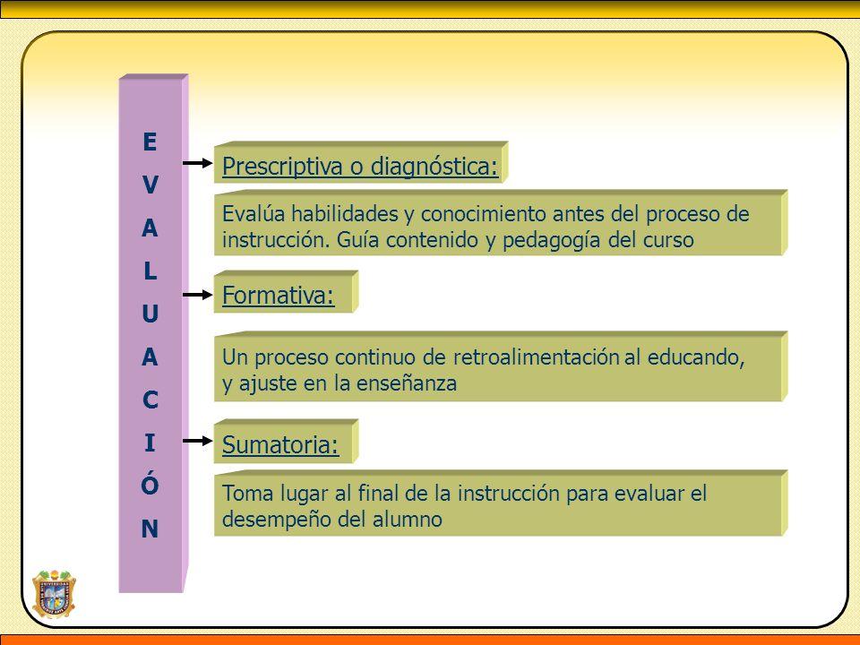 EVALUACIÓNEVALUACIÓN Evalúa habilidades y conocimiento antes del proceso de instrucción. Guía contenido y pedagogía del curso Un proceso continuo de r