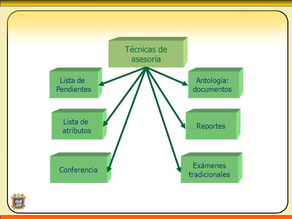 Técnicas de asesoría Lista de atributos Lista de Pendientes Conferencia Exámenes tradicionales Reportes Antología: documentos