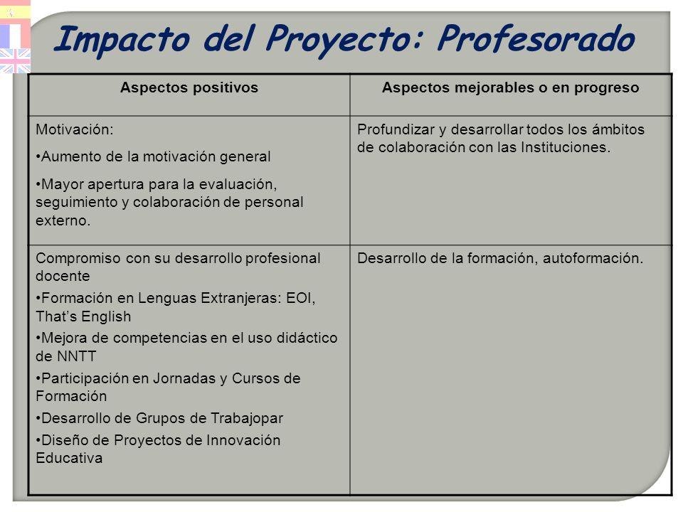 Impacto del Proyecto: Profesorado Aspectos positivosAspectos mejorables o en progreso Motivación: Aumento de la motivación general Mayor apertura para la evaluación, seguimiento y colaboración de personal externo.