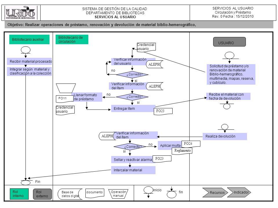 SISTEMA DE GESTIÓN DE LA CALIDAD DEPARTAMENTO DE BIBLIOTECAS SERVICIOS AL USUARIO Circulación y Préstamo Rev. 0 Fecha : 15/12/2010 Bibliotecario auxil