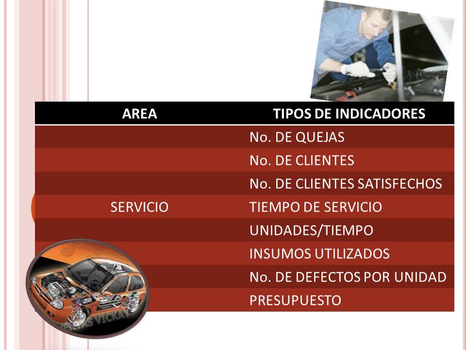 INDICADORES DE CALIDAD AREATIPOS DE INDICADORES No. DE QUEJAS No. DE CLIENTES No. DE CLIENTES SATISFECHOS SERVICIOTIEMPO DE SERVICIO UNIDADES/TIEMPO I