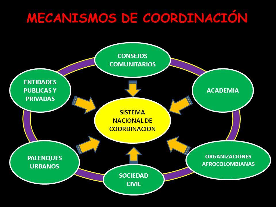 MECANISMOS DE COORDINACIÓN SISTEMA NACIONAL DE COORDINACION ENTIDADES PUBLICAS Y PRIVADAS ENTIDADES PUBLICAS Y PRIVADAS PALENQUES URBANOS SOCIEDAD CIV