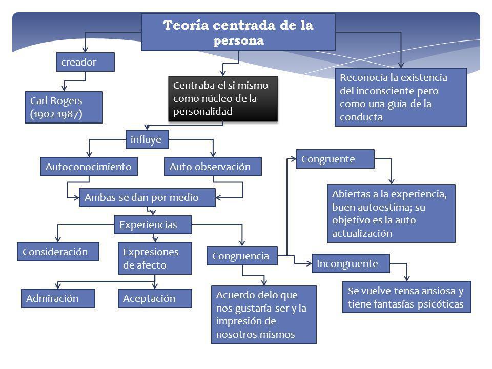 Teoría centrada de la persona Carl Rogers (1902-1987) creador Centraba el si mismo como núcleo de la personalidad Reconocía la existencia del inconsci