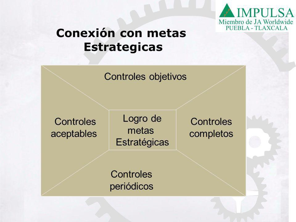 Controles objetivos Controles aceptables Controles completos Controles periódicos Logro de metas Estratégicas Conexión con metas Estrategicas