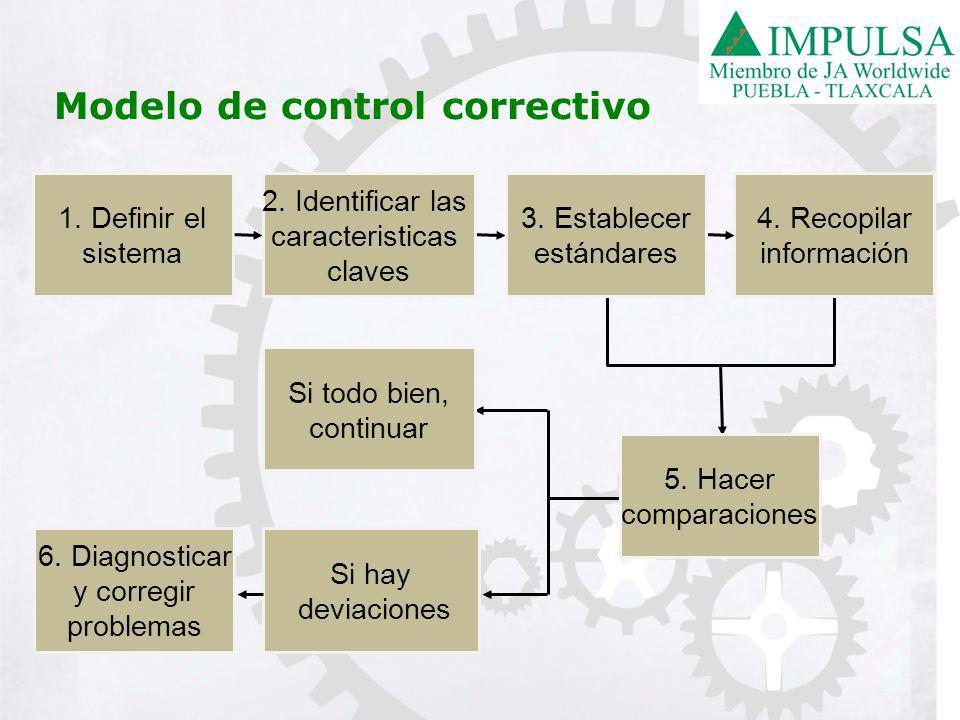 1.Definir el sistema 6. Diagnosticar y corregir problemas 5.