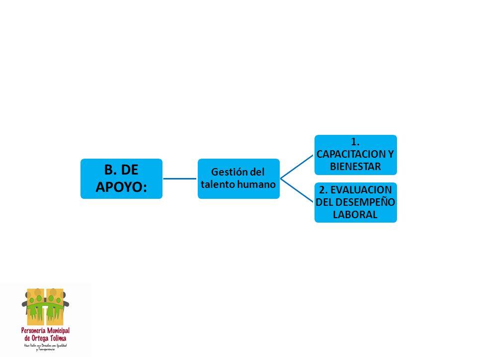 B.DE APOYO: Gestión del talento humano 1. CAPACITACION Y BIENESTAR 2.