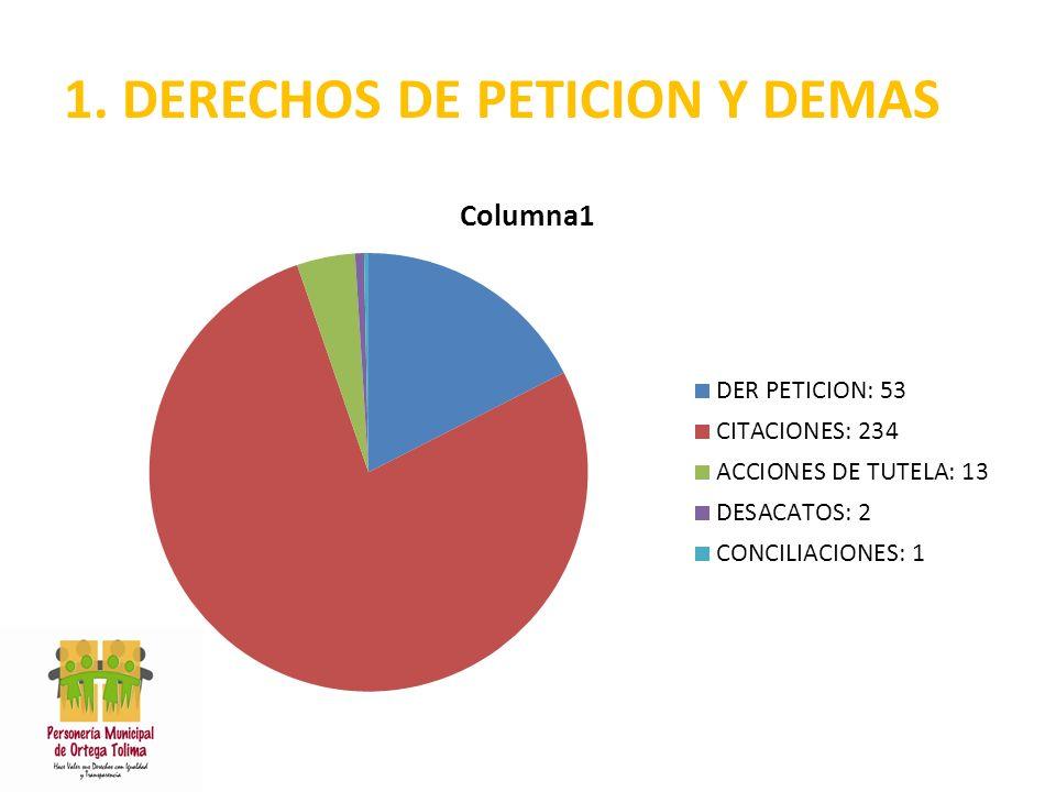 1. DERECHOS DE PETICION Y DEMAS