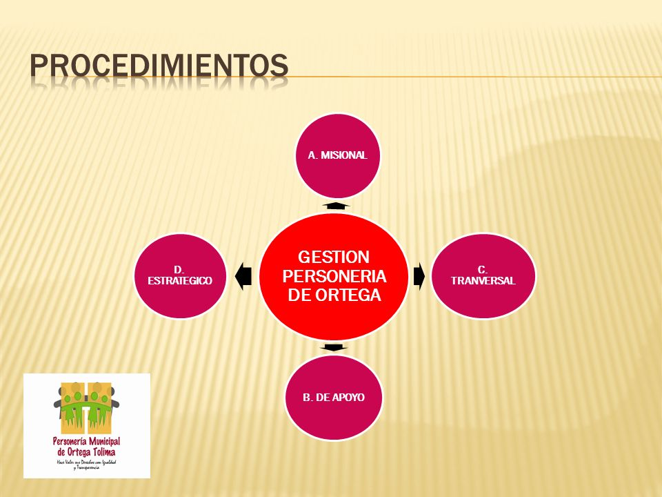 GESTION PERSONERIA DE ORTEGA A. MISIONAL C. TRANVERSALB. DE APOYO D. ESTRATEGICO