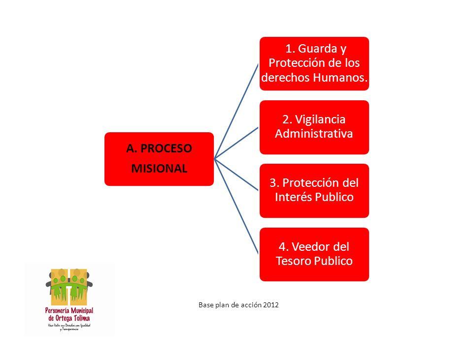 Base plan de acción 2012 A.PROCESO MISIONAL 1. Guarda y Protección de los derechos Humanos.