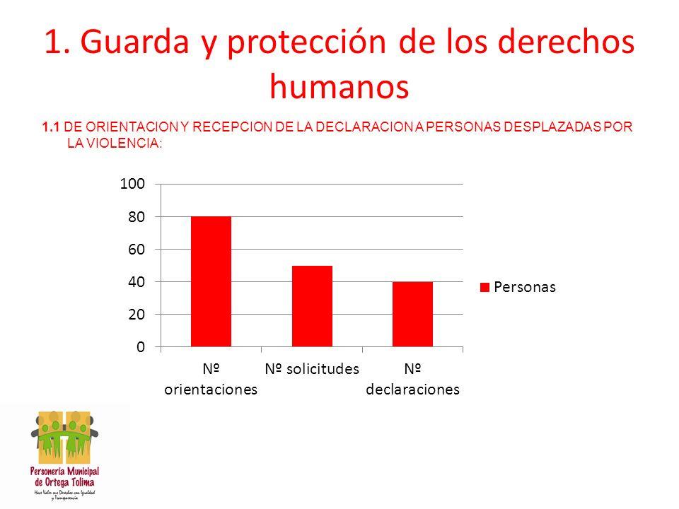1. Guarda y protección de los derechos humanos 1.1 DE ORIENTACION Y RECEPCION DE LA DECLARACION A PERSONAS DESPLAZADAS POR LA VIOLENCIA: