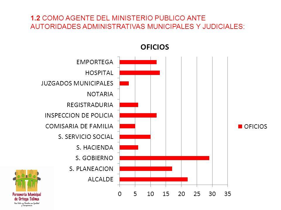 1.2 COMO AGENTE DEL MINISTERIO PUBLICO ANTE AUTORIDADES ADMINISTRATIVAS MUNICIPALES Y JUDICIALES: