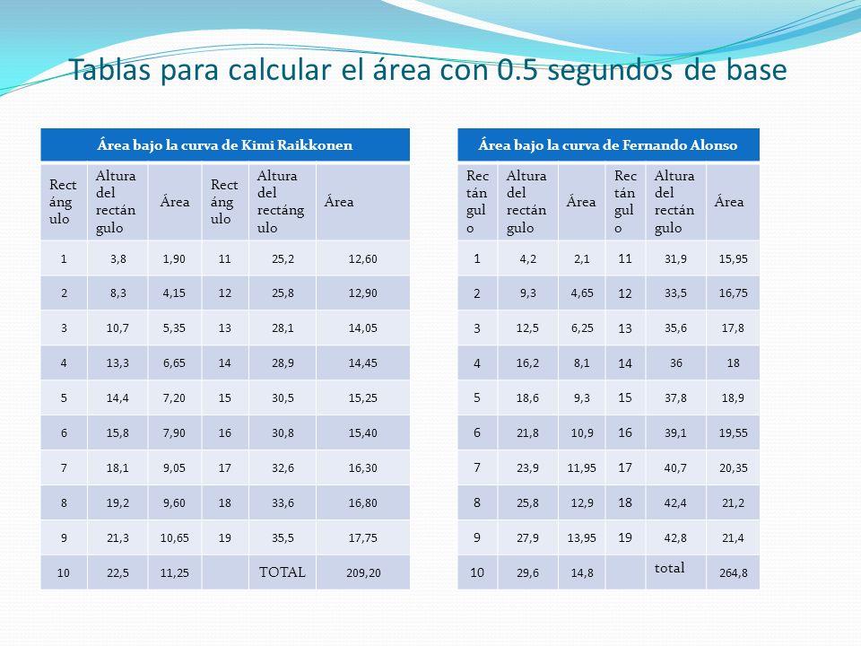 Tablas para calcular el área con 0.5 segundos de base Área bajo la curva de Kimi Raikkonen Rect áng ulo Altura del rectán gulo Área Rect áng ulo Altura del rectáng ulo Área 13,81,901125,212,60 28,34,151225,812,90 310,75,351328,114,05 413,36,651428,914,45 514,47,201530,515,25 615,87,901630,815,40 718,19,051732,616,30 819,29,601833,616,80 921,310,651935,517,75 1022,511,25 TOTAL 209,20 Área bajo la curva de Fernando Alonso Rec tán gul o Altura del rectán gulo Área Rec tán gul o Altura del rectán gulo Área 1 4,22,1 11 31,915,95 2 9,34,65 12 33,516,75 3 12,56,25 13 35,617,8 4 16,28,1 14 3618 5 18,69,3 15 37,818,9 6 21,810,9 16 39,119,55 7 23,911,95 17 40,720,35 8 25,812,9 18 42,421,2 9 27,913,95 19 42,821,4 10 29,614,8 total 264,8