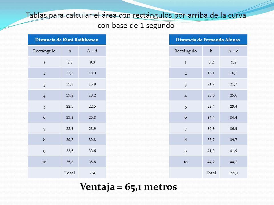 Tablas para calcular el área con rectángulos por arriba de la curva con base de 1 segundo Distancia de Kimi Raikkonen RectángulohA = d 1 8,3 2 13,3 3 15,8 4 19,2 5 22,5 6 25,8 7 28,9 8 30,8 9 33,6 10 35,8 Total 234 Distancia de Fernando Alonso RectángulohA = d 1 9,2 2 16,1 3 21,7 4 25,6 5 29,4 6 34,4 7 36,9 8 39,7 9 41,9 10 44,2 Total 299,1 Ventaja = 65,1 metros