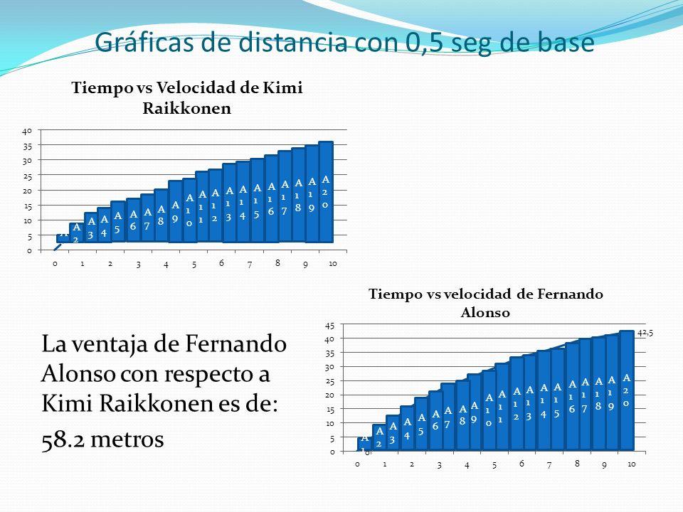Gráficas de distancia con 0,5 seg de base La ventaja de Fernando Alonso con respecto a Kimi Raikkonen es de: 58.2 metros A1A1 A3A3 A5A5 A9A9 A7A7 A11A11 A13A13 A15A15 A17A17 A19A19 A2A2 A4A4 A6A6 A10A10 A8A8 A12A12 A14A14 A16A16 A18A18 A20A20 A1A1 A3A3 A5A5 A7A7 A9A9 A11A11 A13A13 A15A15 A17A17 A19A19 A2A2 A4A4 A6A6 A8A8 A10A10 A12A12 A14A14 A16A16 A18A18 A20A20