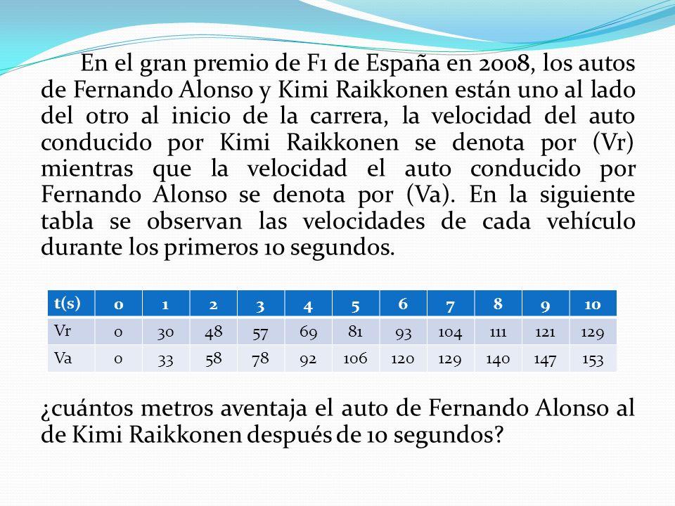 En el gran premio de F1 de España en 2008, los autos de Fernando Alonso y Kimi Raikkonen están uno al lado del otro al inicio de la carrera, la velocidad del auto conducido por Kimi Raikkonen se denota por (Vr) mientras que la velocidad el auto conducido por Fernando Alonso se denota por (Va).