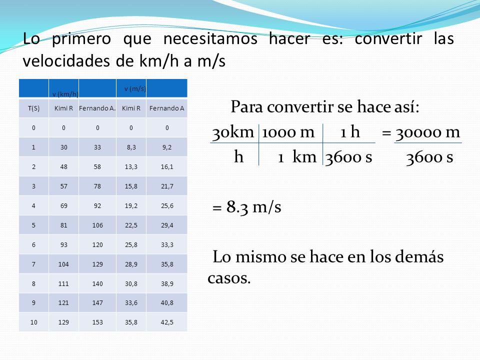 Lo primero que necesitamos hacer es: convertir las velocidades de km/h a m/s Para convertir se hace así: 30km 1000 m 1 h = 30000 m h 1 km 3600 s 3600 s = 8.3 m/s Lo mismo se hace en los demás casos.