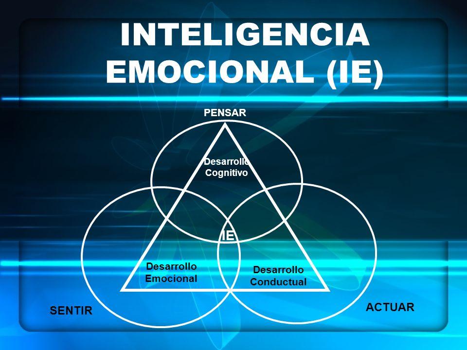 INTELIGENCIA EMOCIONAL (IE) SENTIR ACTUAR PENSAR Desarrollo Cognitivo Desarrollo Emocional Desarrollo Conductual IE