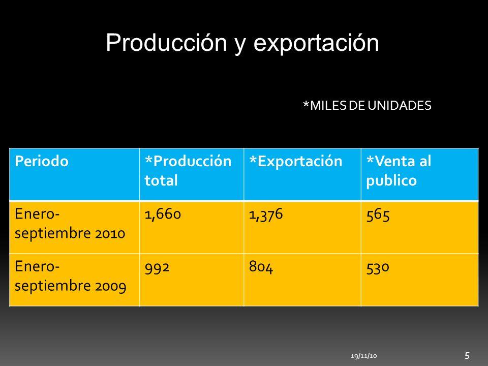 Producción y exportación Periodo*Producción total *Exportación*Venta al publico Enero- septiembre 2010 1,6601,376565 Enero- septiembre 2009 992804530