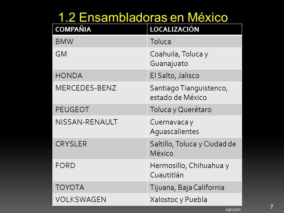 1.2 Ensambladoras en México COMPAÑIALOCALIZACIÓN BMWToluca GMCoahuila, Toluca y Guanajuato HONDAEl Salto, Jalisco MERCEDES-BENZSantiago Tianguistenco,