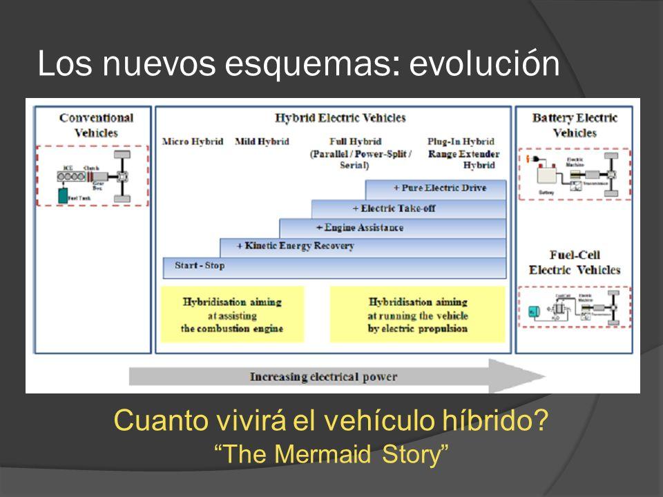Los nuevos esquemas: evolución Cuanto vivirá el vehículo híbrido? The Mermaid Story