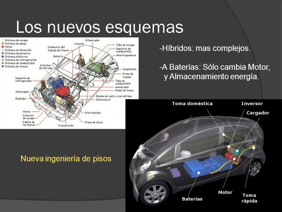 Los nuevos esquemas -Híbridos: mas complejos. -A Baterías: Sólo cambia Motor, y Almacenamiento energía. Nueva ingeniería de pisos