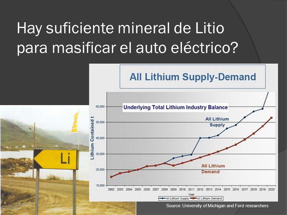 Hay suficiente mineral de Litio para masificar el auto eléctrico? Source: University of Michigan and Ford researchers
