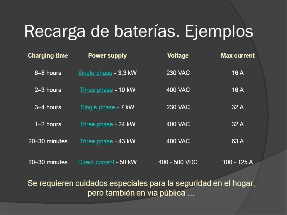 Recarga de baterías. Ejemplos Charging timePower supplyVoltageMax current 6–8 hoursSingle phaseSingle phase - 3,3 kW230 VAC16 A 2–3 hoursThree phaseTh