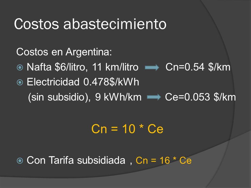 Costos abastecimiento Costos en Argentina: Nafta $6/litro, 11 km/litro Cn=0.54 $/km Electricidad 0.478$/kWh (sin subsidio), 9 kWh/km Ce=0.053 $/km Cn