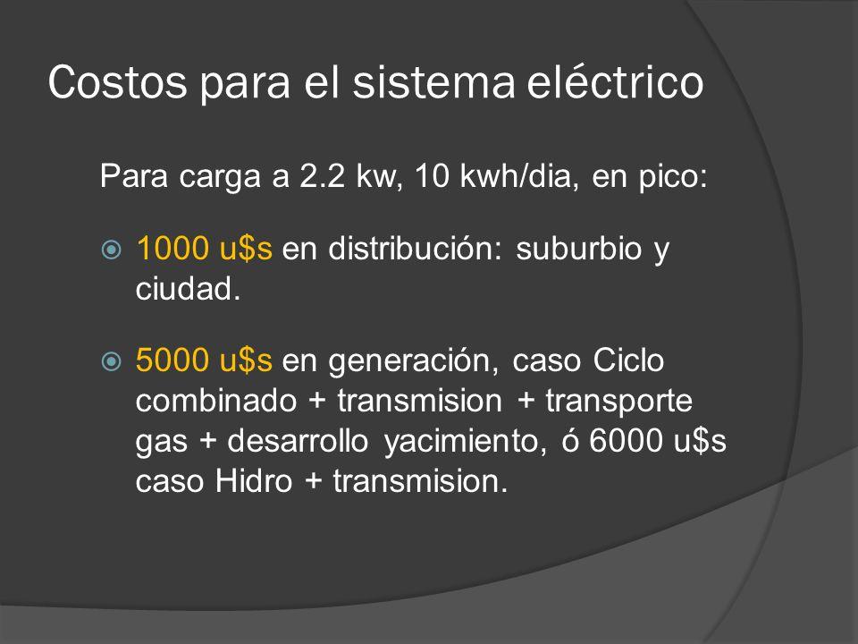 Para carga a 2.2 kw, 10 kwh/dia, en pico: 1000 u$s en distribución: suburbio y ciudad. 5000 u$s en generación, caso Ciclo combinado + transmision + tr