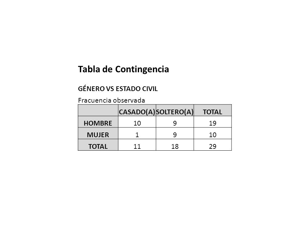 Tabla de Contingencia GÉNERO VS ESTADO CIVIL Fracuencia observada CASADO(A)SOLTERO(A)TOTAL HOMBRE10919 MUJER1910 TOTAL111829