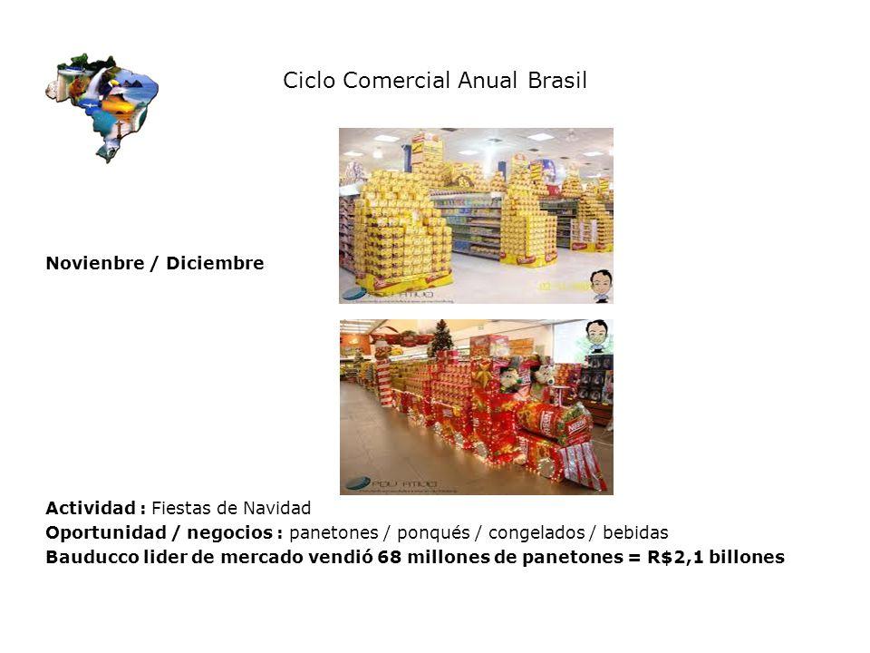 Ciclo Comercial Anual Brasil Novienbre / Diciembre Actividad : Fiestas de Navidad Oportunidad / negocios : panetones / ponqués / congelados / bebidas