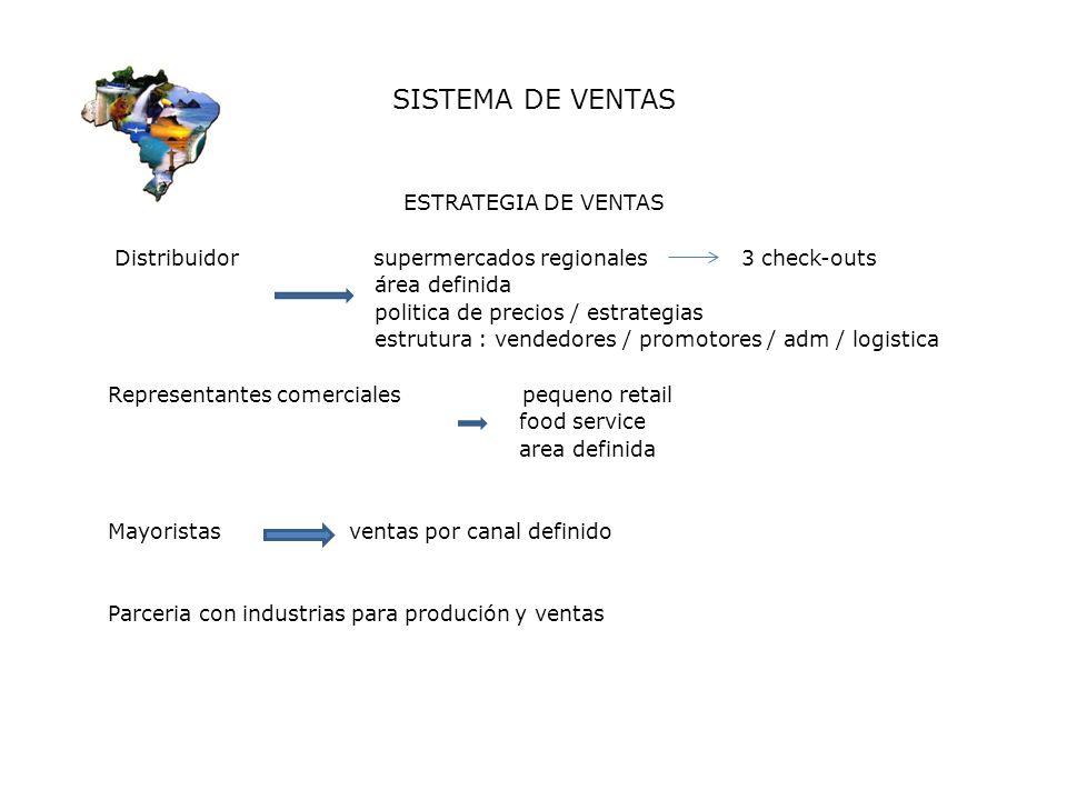 SISTEMA DE VENTAS ESTRATEGIA DE VENTAS Distribuidor supermercados regionales 3 check-outs área definida politica de precios / estrategias estrutura :