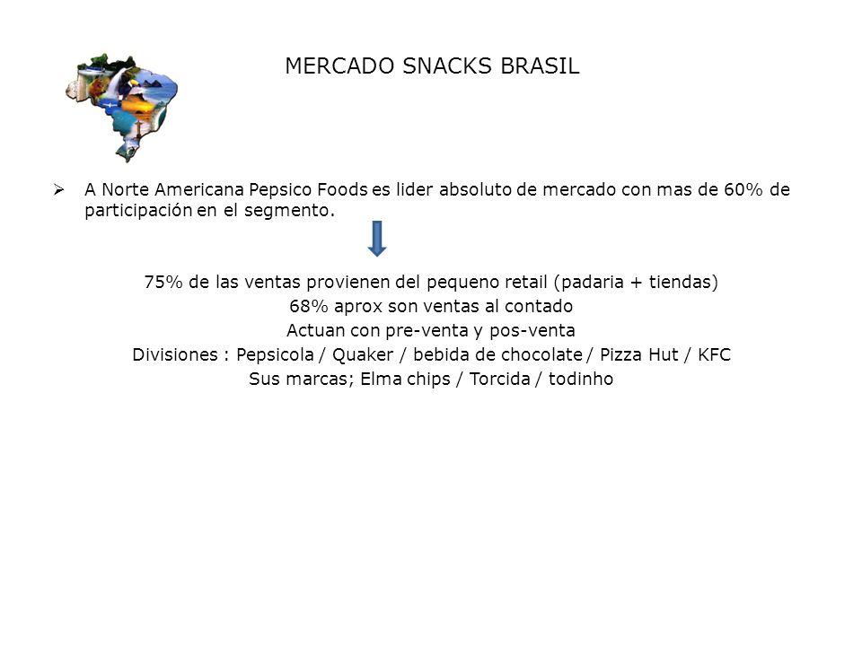MERCADO SNACKS BRASIL A Norte Americana Pepsico Foods es lider absoluto de mercado con mas de 60% de participación en el segmento. 75% de las ventas p