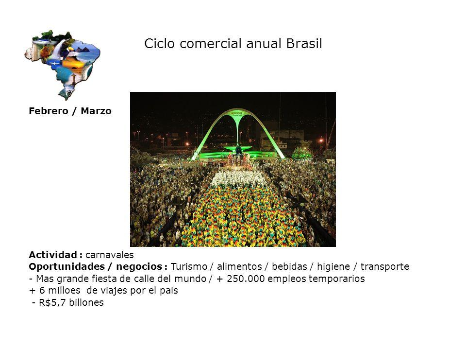 Ciclo comercial anual Brasil Febrero / Marzo Actividad : carnavales Oportunidades / negocios : Turismo / alimentos / bebidas / higiene / transporte -