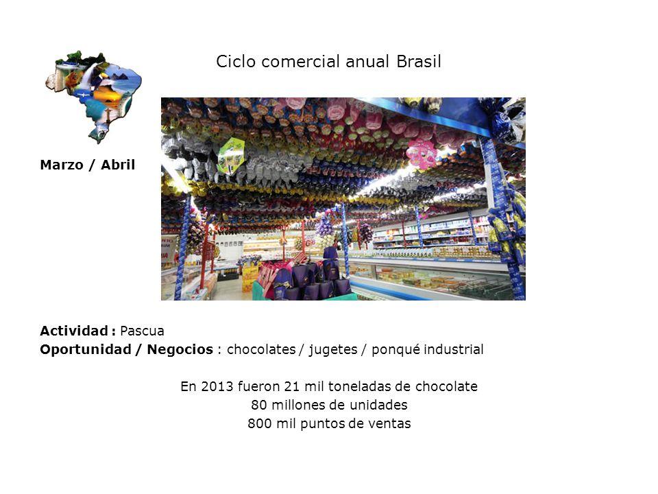 Ciclo comercial anual Brasil Marzo / Abril Actividad : Pascua Oportunidad / Negocios : chocolates / jugetes / ponqué industrial En 2013 fueron 21 mil
