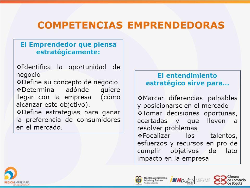 COMPETENCIAS EMPRENDEDORAS El Emprendedor que piensa estratégicamente: Identifica la oportunidad de negocio Define su concepto de negocio Determina adónde quiere llegar con la empresa (cómo alcanzar este objetivo).