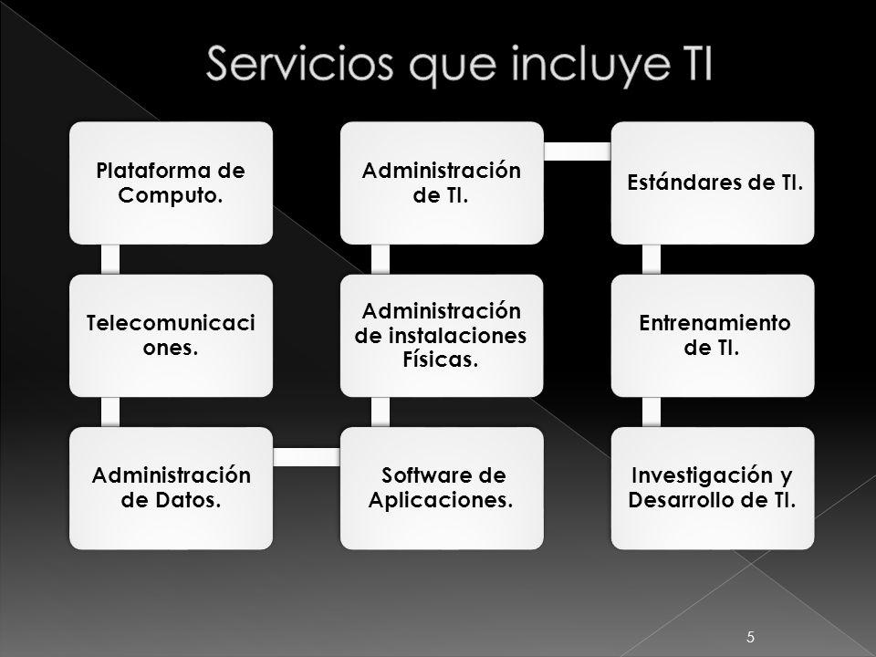 5 Plataforma de Computo. Telecomunicaci ones. Administración de Datos. Software de Aplicaciones. Administración de instalaciones Físicas. Administraci