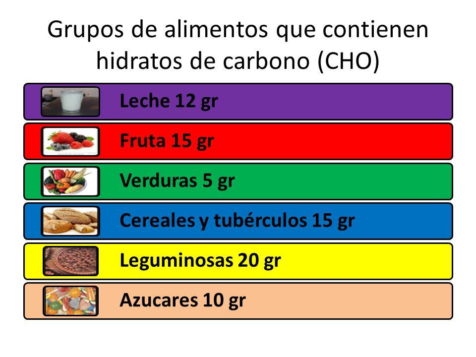 Grupos de alimentos que contienen hidratos de carbono (CHO) Leche 12 gr Fruta 15 gr Verduras 5 gr Cereales y tubérculos 15 gr Leguminosas 20 gr Azucares 10 gr