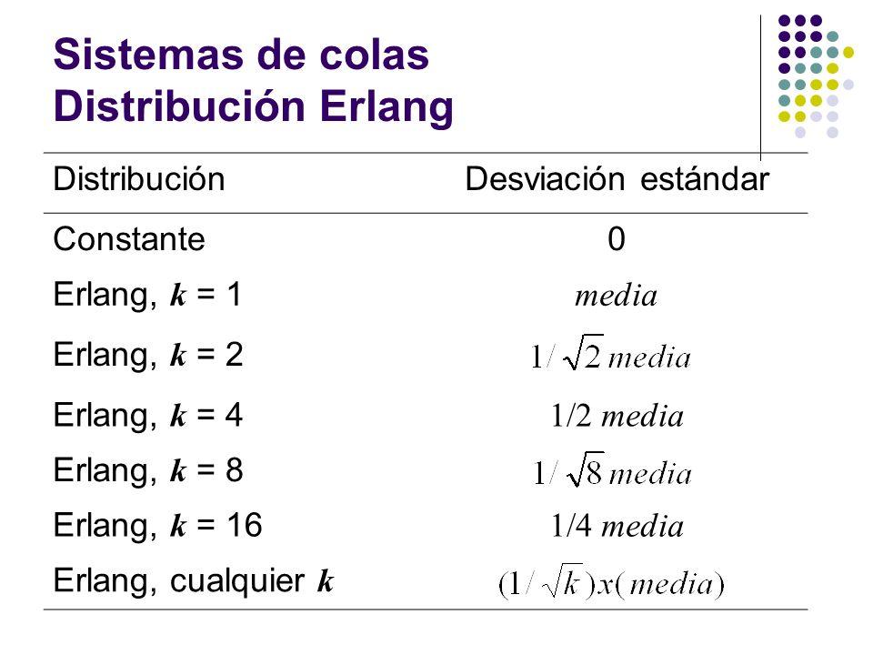 Sistemas de colas Distribución Erlang DistribuciónDesviación estándar Constante0 Erlang, k = 1 media Erlang, k = 2 Erlang, k = 4 1/2 media Erlang, k = 8 Erlang, k = 16 1/4 media Erlang, cualquier k