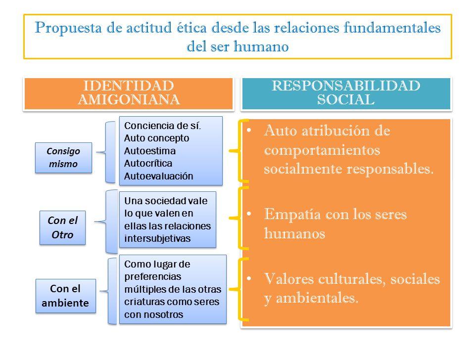 Propuesta de actitud ética desde las relaciones fundamentales del ser humano IDENTIDAD AMIGONIANA RESPONSABILIDAD SOCIAL Consigo mismo Con el Otro Con